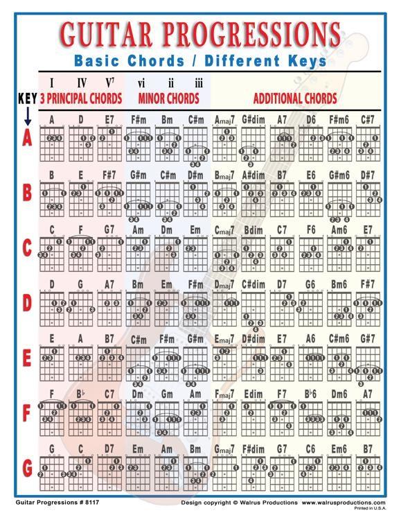 Mini Laminated Guitar Progressions Chart